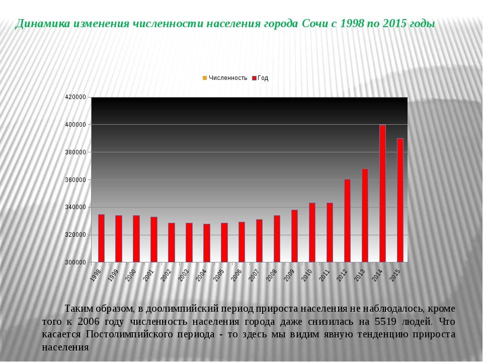 Динамика изменения численности населения города Сочи с 1998 по 2015 годы Таки...
