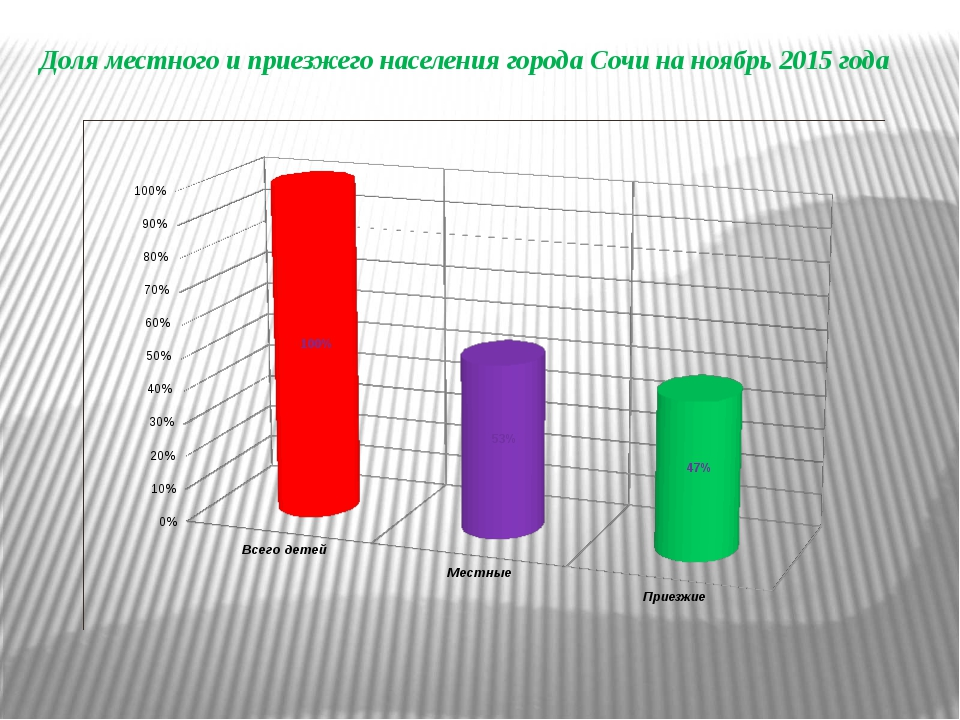 Доля местного и приезжего населения города Сочи на ноябрь 2015 года