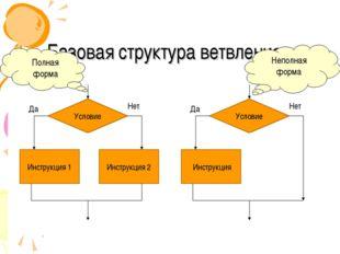 Базовая структура ветвления Условие Инструкция 1 Инструкция 2 Да Нет Условие
