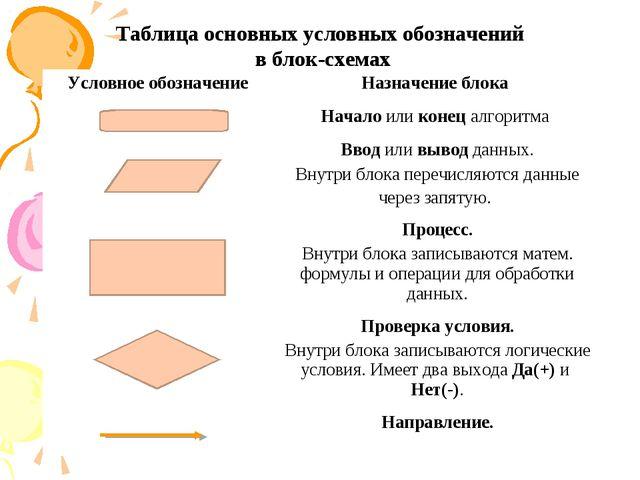 Таблица основных условных обозначений в блок-схемах Условное обозначение Наз...