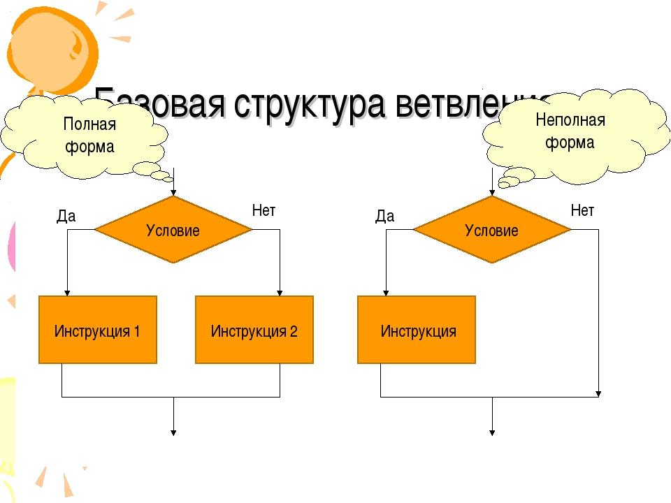 Базовая структура ветвления Условие Инструкция 1 Инструкция 2 Да Нет Условие...
