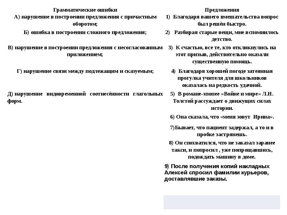 Грамматические ошибки Предложения А)нарушение в построении предложения с при...