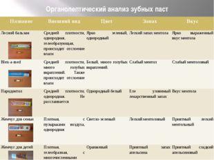 Органолептический анализ зубных паст Название Внешний вид Цвет Запах Вкус Лес