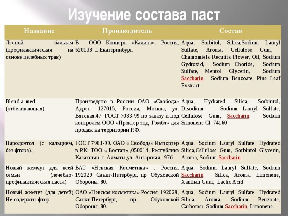 Изучение состава паст Название Производитель Состав Лесной бальзам (профилакт...