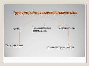 Трудоустройство несовершеннолетних Центр занятости Стимул Непосредственно к р