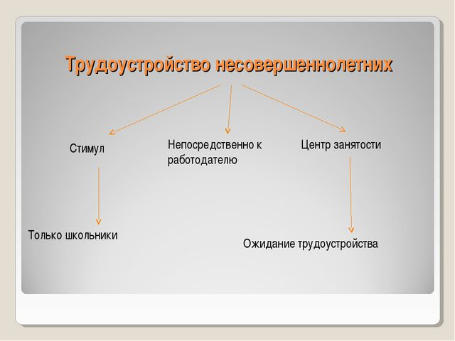 Трудоустройство несовершеннолетних Центр занятости Стимул Непосредственно к р...