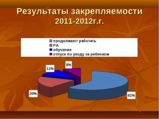 Результаты закрепляемости 2011-2012г.г.