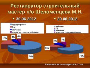 Реставратор строительный мастер п/о Шеломенцева М.Н. 30.06.2012 20.06.2012 Ра