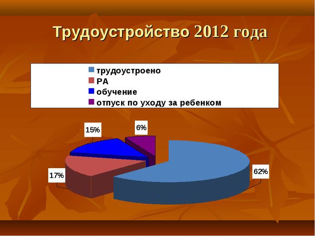 Трудоустройство 2012 года