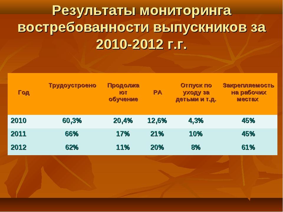 Результаты мониторинга востребованности выпускников за 2010-2012 г.г. Год Тр...