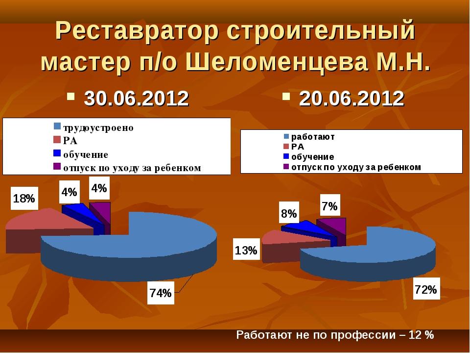 Реставратор строительный мастер п/о Шеломенцева М.Н. 30.06.2012 20.06.2012 Ра...