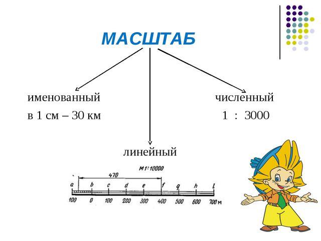 МАСШТАБ именованный численный в 1 см – 30 км 1 : 3000 линейный