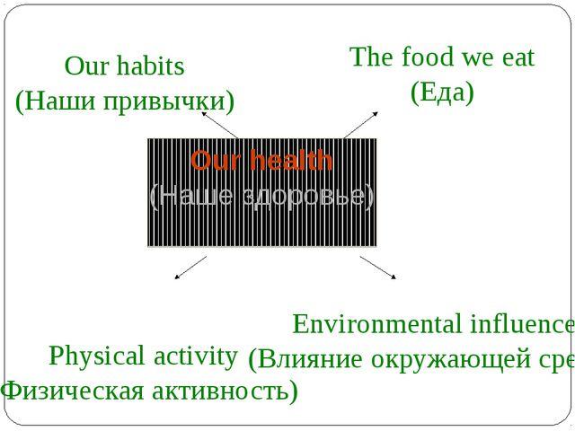 Our health (Наше здоровье) The food we eat (Еда) Our habits (Наши привычки)...
