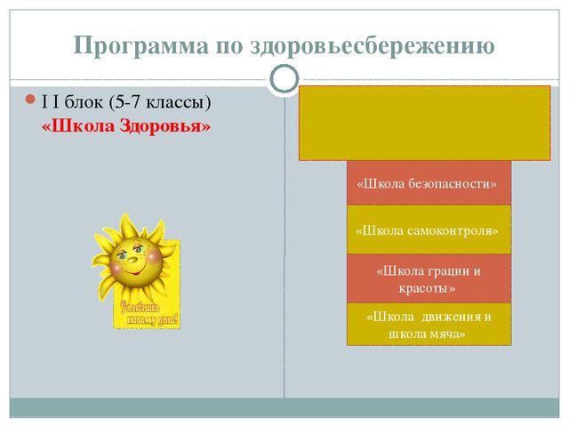 Программа по здоровьесбережению I I блок (5-7 классы) «Школа Здоровья» «Школа...