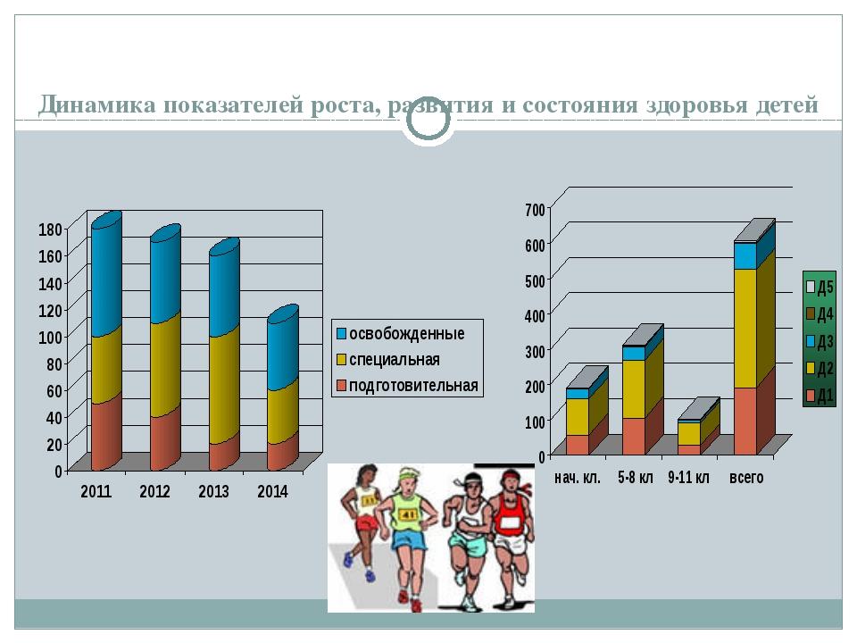 Динамика показателей роста, развития и состояния здоровья детей