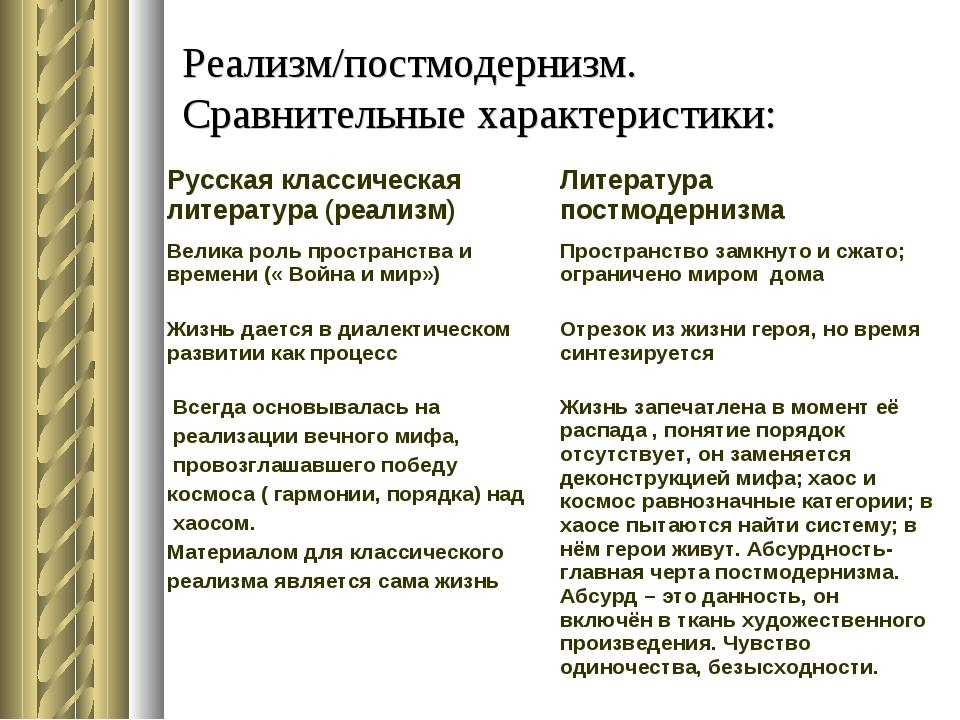 Реализм/постмодернизм. Сравнительные характеристики: Русская классическая лит...