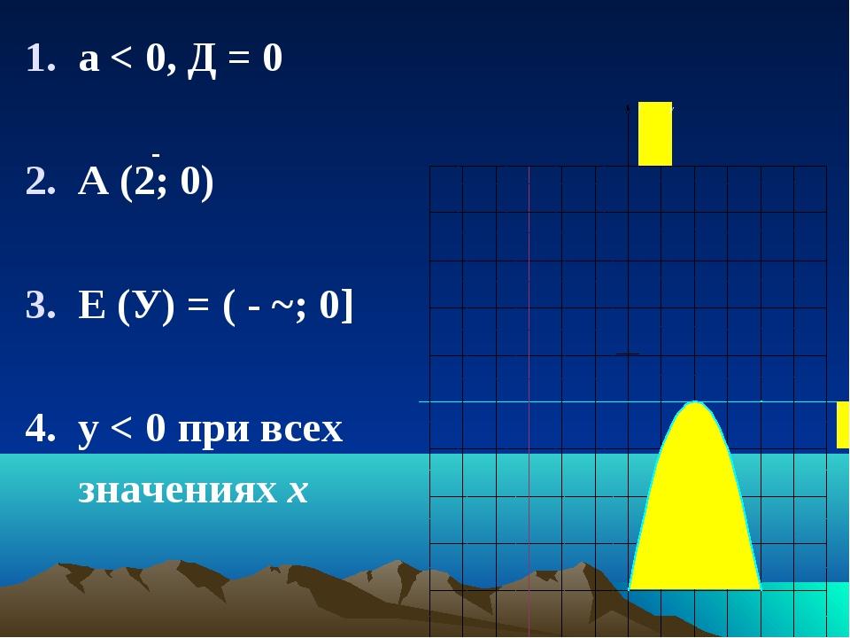 - а < 0, Д = 0 А (2; 0) Е (У) = ( - ~; 0] 4. у < 0 при всех значениях х