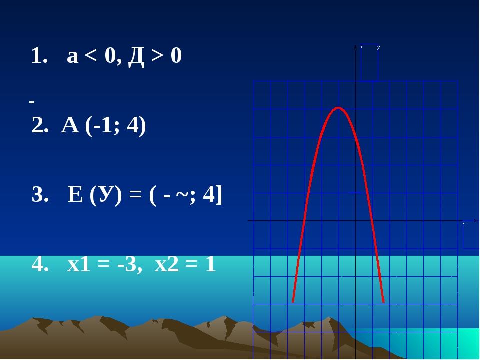 - 1. а < 0, Д > 0 2. А (-1; 4) 3. Е (У) = ( - ~; 4] 4. х1 = -3, х2 = 1