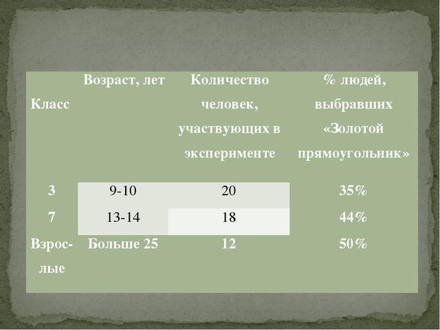 КлассВозраст, летКоличество человек, участвующих в эксперименте% людей, в...