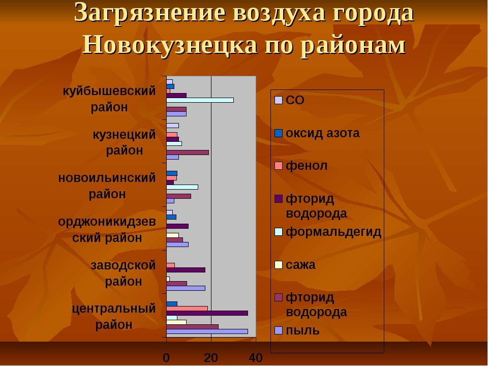Загрязнение воздуха города Новокузнецка по районам