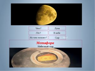 Что? Метафора Небесный сыр Что? Луна На что похоже? Сыр Где? В небе