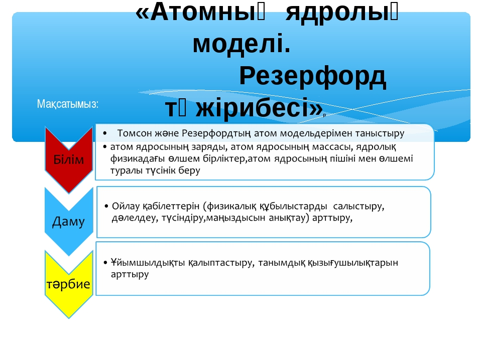 «Атомның ядролық моделі. Резерфорд тәжірибесі»р Мақсатымыз: