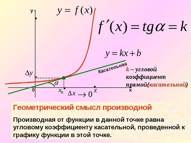k – угловой коэффициент прямой(касательной) Касательная Геометрический смысл...