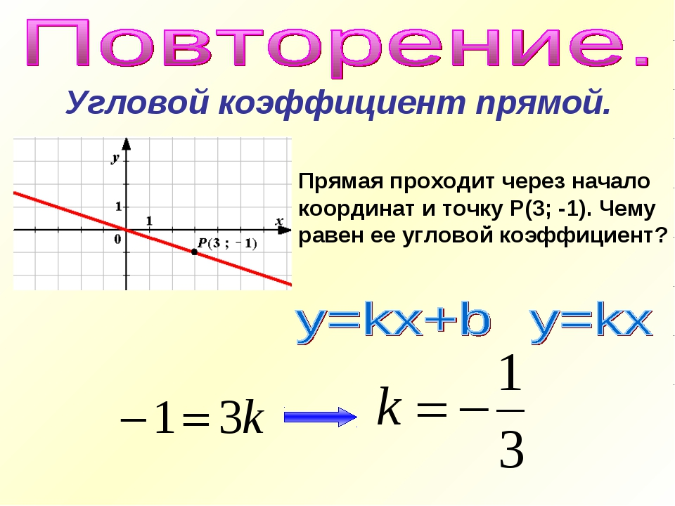 Угловой коэффициент прямой. Прямая проходит через начало координат и точку Р(...