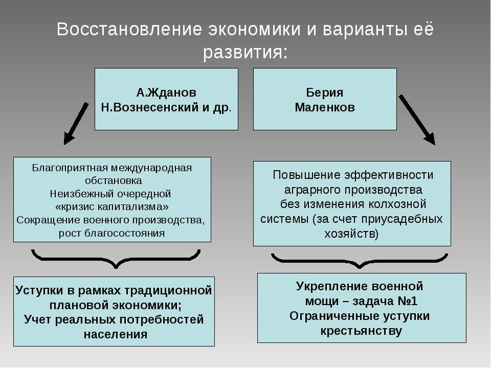 Восстановление экономики и варианты её развития: А.Жданов Н.Вознесенский и др...