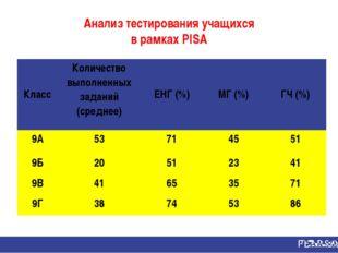 Анализ тестирования учащихся в рамках PISA КлассКоличество выполненных задан
