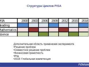 Структура Циклов PISA * Дополнительная область применения эксперимента Решени