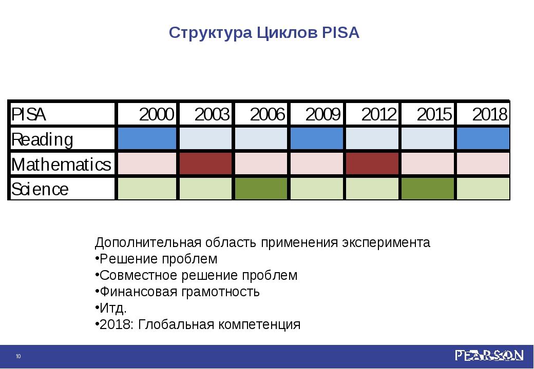 Структура Циклов PISA * Дополнительная область применения эксперимента Решени...