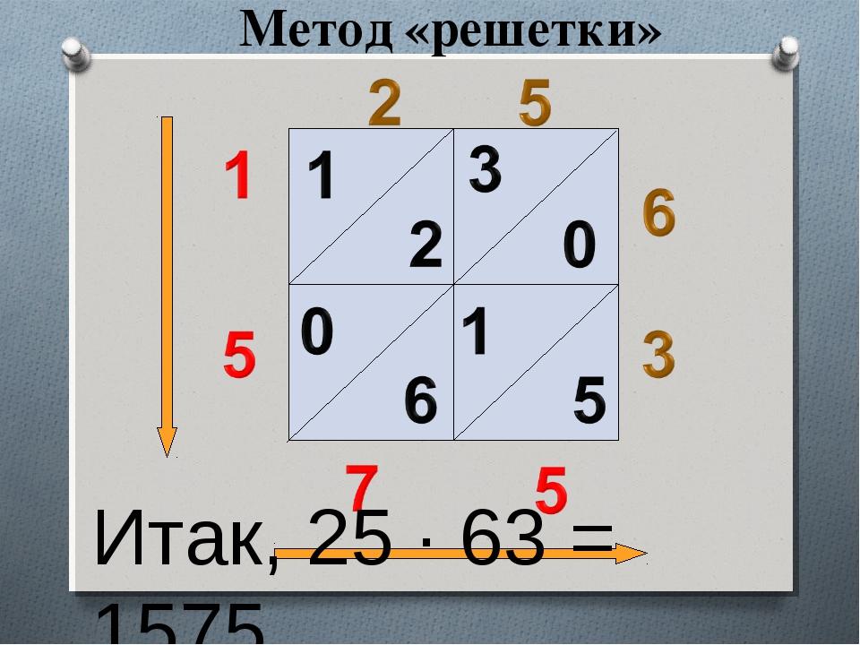 Метод «решетки» Итак, 25 ∙ 63 = 1575