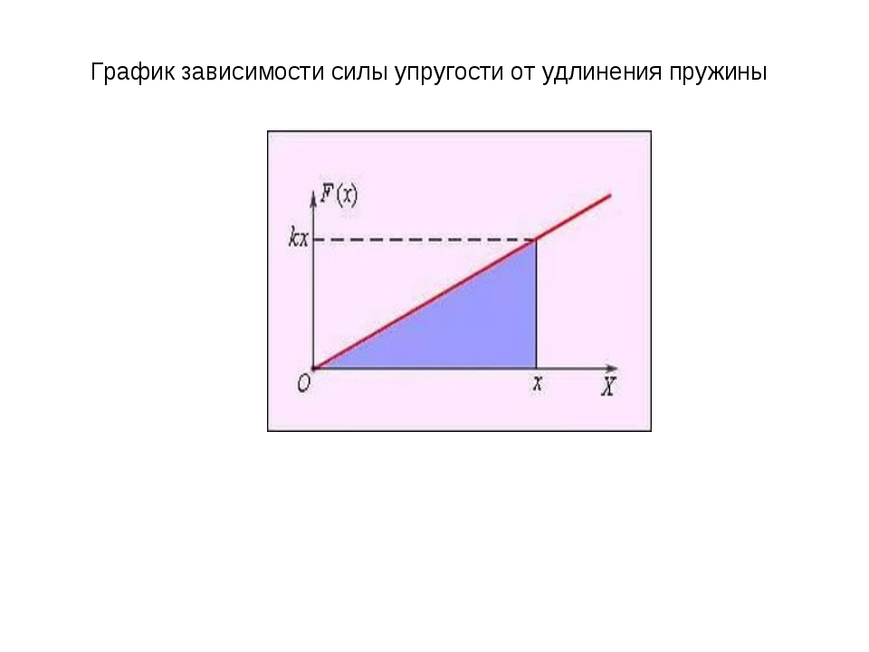 График зависимости силы упругости от удлинения пружины