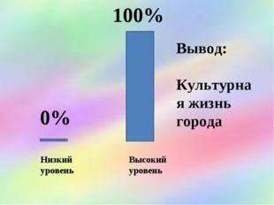 Вывод: Культурная жизнь города 0% 100% Высокий уровень Низкий уровень
