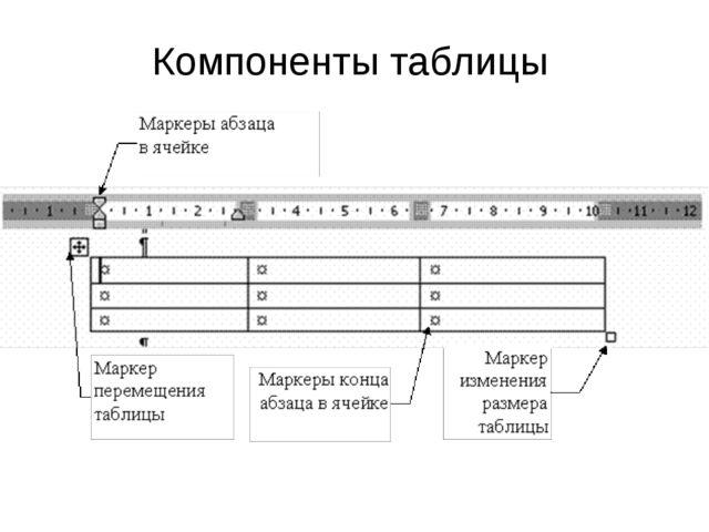 Компоненты таблицы