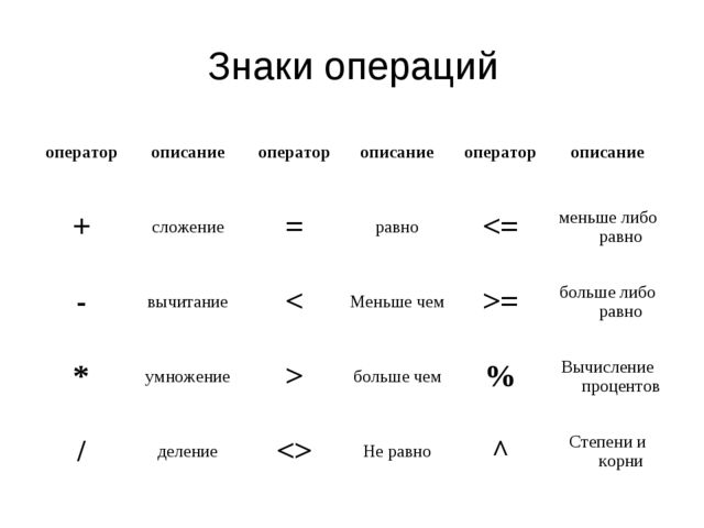 Знаки операций