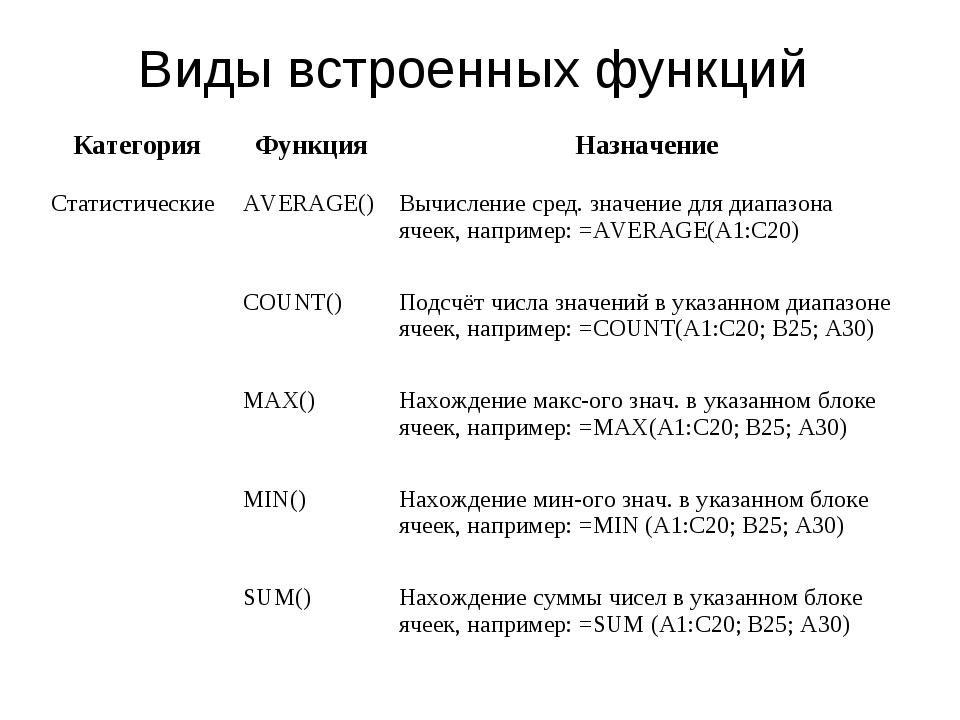 Виды встроенных функций