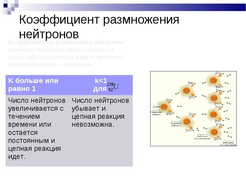 Коэффициент размножения нейтронов Коэффициентом размножения нейтронов называю...