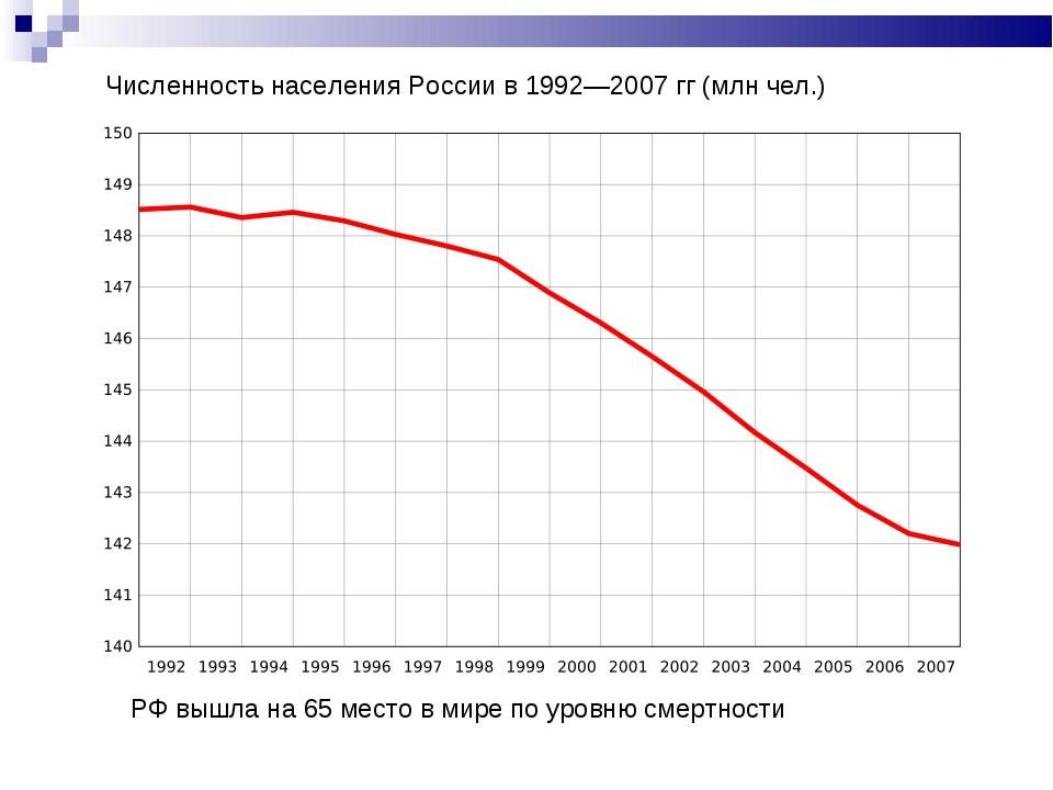 Численность населения России в 1992—2007 гг (млн чел.) РФ вышла на 65 место в...