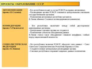 ПРОЕКТЫ ОБРАЗОВАНИЯ СССР АВТОНОМИЗАЦИЯ (проект И.Сталина)- Все республики вх