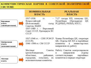 КОММУНИСТИЧЕСКАЯ ПАРТИЯ В СОВЕТСКОЙ ПОЛИТИЧЕСКОЙ СИСТЕМЕ Верховная власть (за