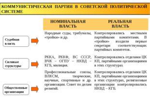 Судебная власть Силовые структуры Общественные организации КОММУНИСТИЧЕСКАЯ П