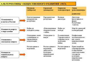 АЛЬТЕРНАТИВЫ ОБЩЕСТВЕННОГО РАЗВИТИЯ 1917г. Отношение к власти в России Позици