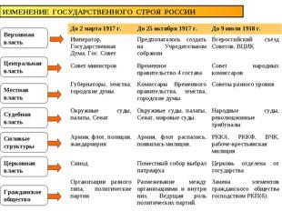 ИЗМЕНЕНИЕ ГОСУДАРСТВЕННОГО СТРОЯ РОССИИ Верховная власть Центральная власть М