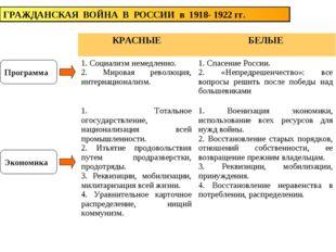 ГРАЖДАНСКАЯ ВОЙНА В РОССИИ в 1918- 1922 гг. Программа Экономика КРАСНЫЕБЕЛЫЕ