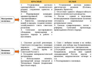 Внутренняя политика Внешняя политика 1. Установление жесткого однопартийного