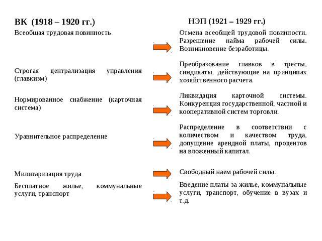 ВК (1918 – 1920 гг.) НЭП (1921 – 1929 гг.) Всеобщая трудовая повинность Строг...