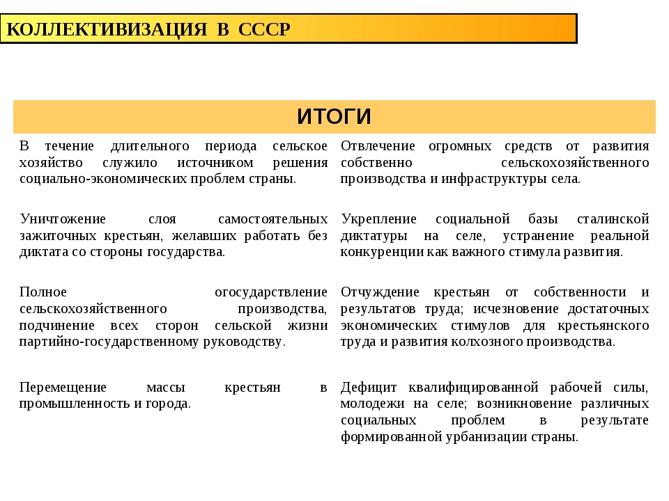 КОЛЛЕКТИВИЗАЦИЯ В СССР ИТОГИ В течение длительного периода сельское хозяйств...
