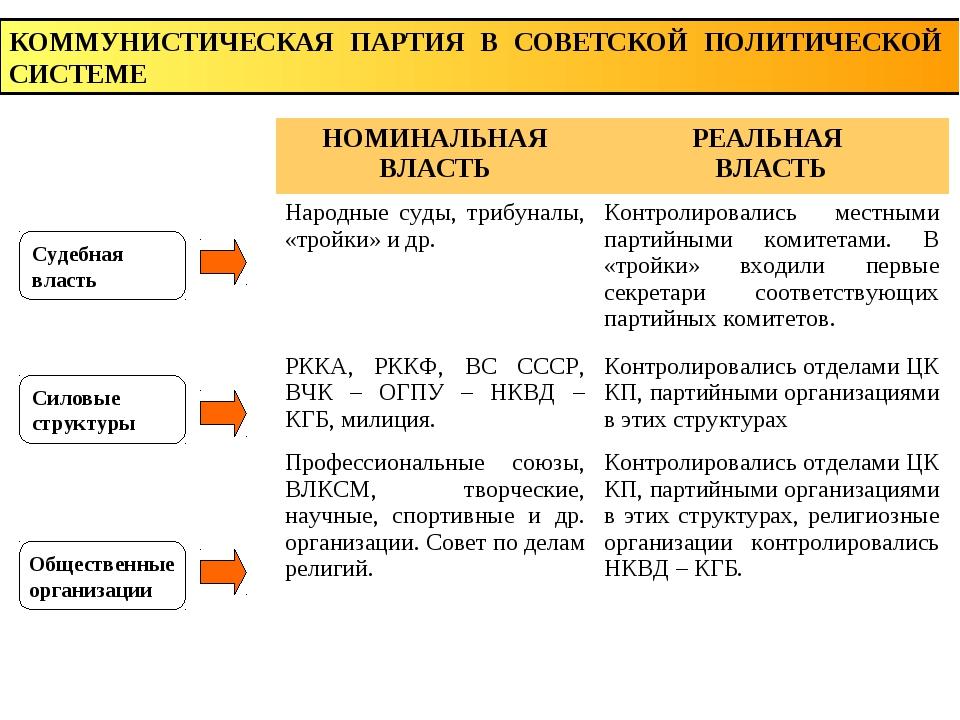 Судебная власть Силовые структуры Общественные организации КОММУНИСТИЧЕСКАЯ П...